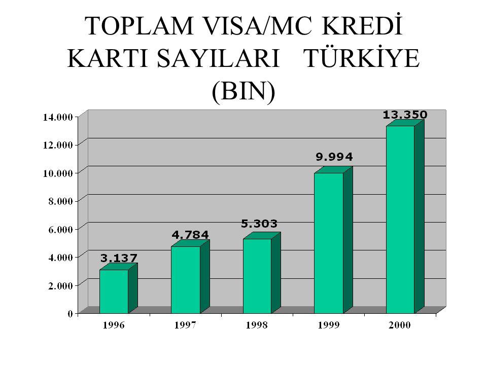 TOPLAM VISA/MC KREDİ KARTI SAYILARI TÜRKİYE (BIN)