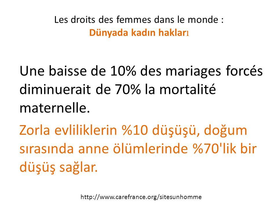 Une baisse de 10% des mariages forcés diminuerait de 70% la mortalité maternelle.