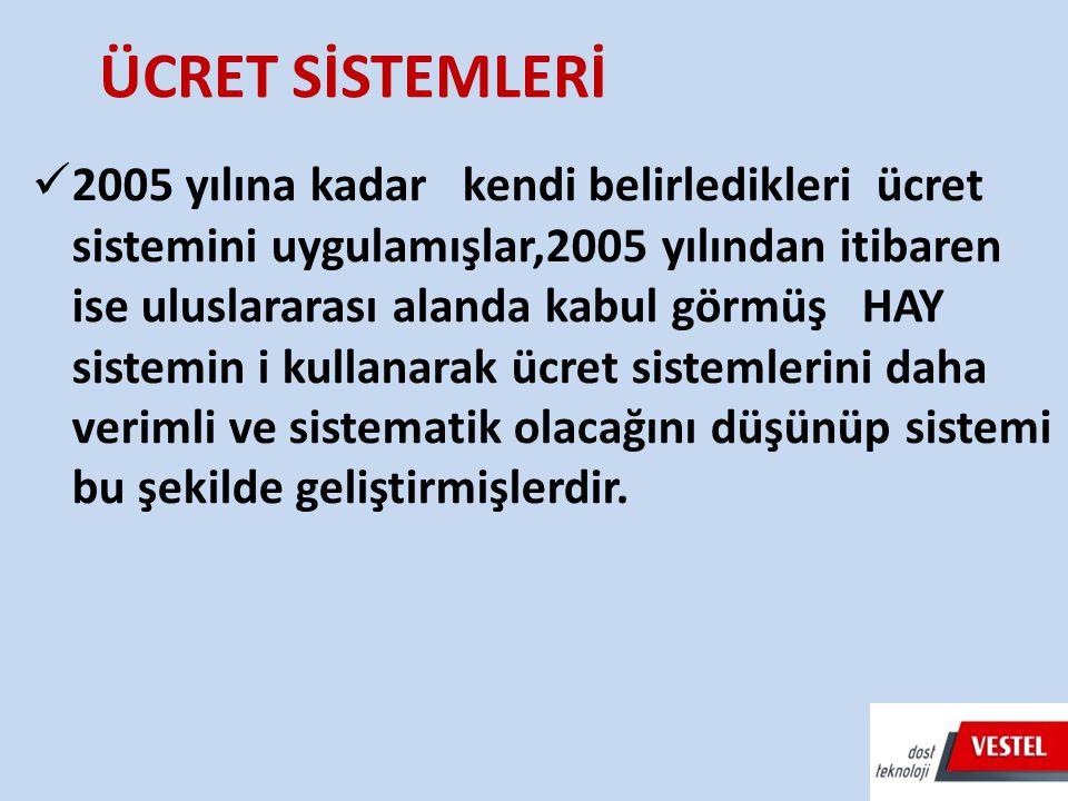 2005 yılına kadar kendi belirledikleri ücret sistemini uygulamışlar,2005 yılından itibaren ise uluslararası alanda kabul görmüş HAY sistemin i kullana