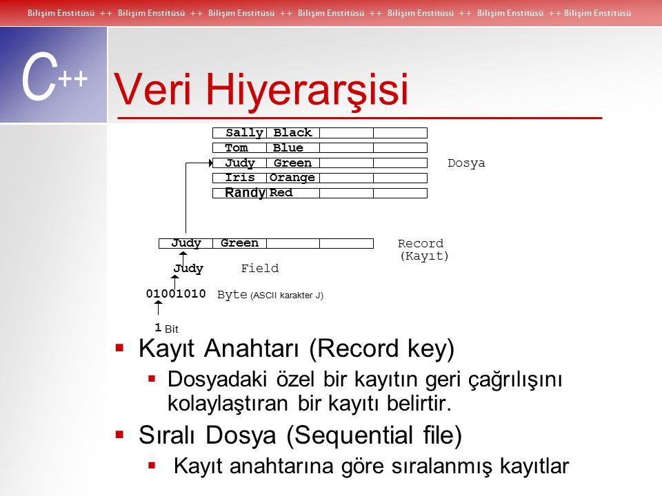 Bilişim Enstitüsü ++ Bilişim Enstitüsü ++ Bilişim Enstitüsü ++ Bilişim Enstitüsü ++ Bilişim Enstitüsü ++ Bilişim Enstitüsü ++ Bilişim Enstitüsü C ++ Veri Hiyerarşisi  Kayıt Anahtarı (Record key)  Dosyadaki özel bir kayıtın geri çağrılışını kolaylaştıran bir kayıtı belirtir.