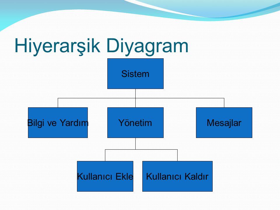Hiyerarşik Diyagram Sistem Bilgi ve YardımYönetimMesajlar Kullanıcı EkleKullanıcı Kaldır