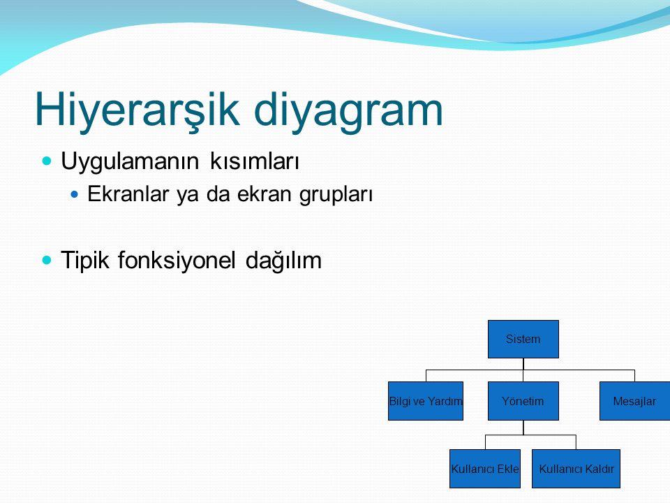 Hiyerarşik diyagram Uygulamanın kısımları Ekranlar ya da ekran grupları Tipik fonksiyonel dağılım Sistem Bilgi ve YardımYönetimMesajlar Kullanıcı Ekle