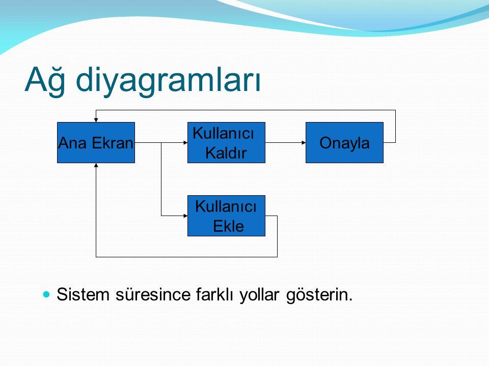 Ağ diyagramları Sistem süresince farklı yollar gösterin. Ana Ekran Kullanıcı Kaldır Onayla Kullanıcı Ekle