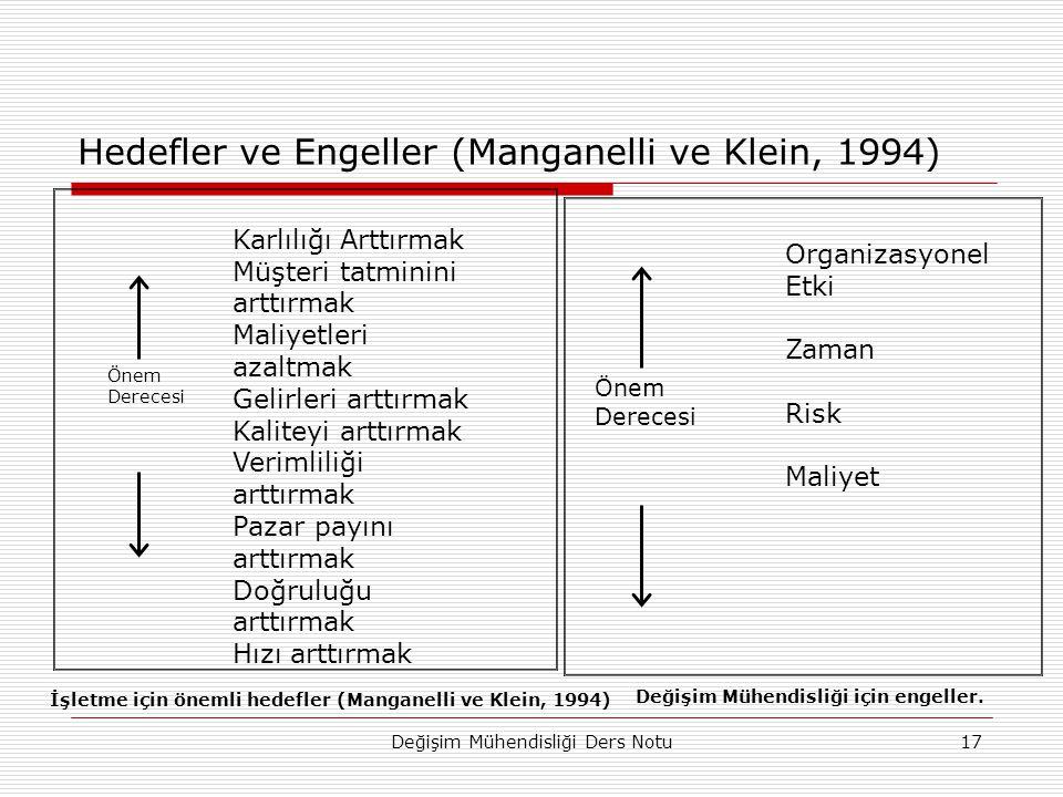 Değişim Mühendisliği Ders Notu17 Hedefler ve Engeller (Manganelli ve Klein, 1994) Önem Derecesi Karlılığı Arttırmak Müşteri tatminini arttırmak Maliyetleri azaltmak Gelirleri arttırmak Kaliteyi arttırmak Verimliliği arttırmak Pazar payını arttırmak Doğruluğu arttırmak Hızı arttırmak İşletme için önemli hedefler (Manganelli ve Klein, 1994) Önem Derecesi Organizasyonel Etki Zaman Risk Maliyet Değişim Mühendisliği için engeller.