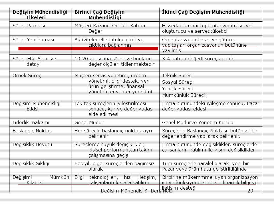 Değişim Mühendisliği Ders Notu20 Değişim Mühendisliği İlkeleri Birinci Çağ Değişim Mühendisliği İkinci Çağ Değişim Mühendisliği Süreç ParolasıMüşteri