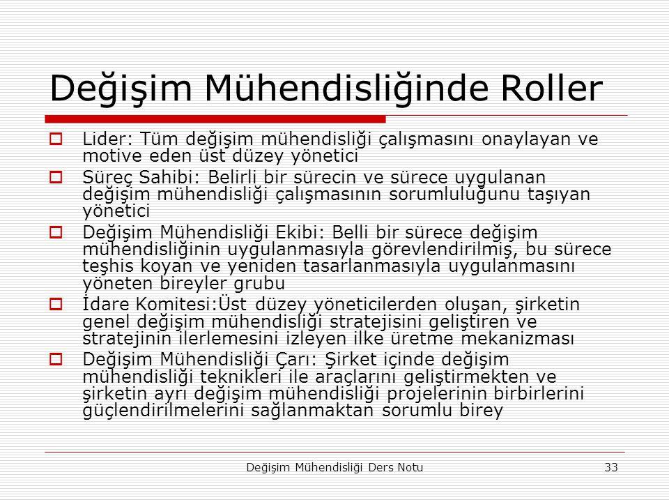 Değişim Mühendisliği Ders Notu33 Değişim Mühendisliğinde Roller  Lider: Tüm değişim mühendisliği çalışmasını onaylayan ve motive eden üst düzey yönet