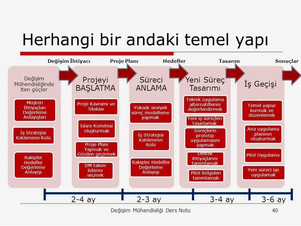 Herhangi bir andaki temel yapı Değişim Mühendisliğinde iten güçler Müşteri İhtiyaçları Değerleme Anlayışları İş Stratejisi Katılımının Rolü Rakipler Hedefler Değerleme Anlayışı Projeyi BAŞLATMA Proje Kavramı ve Skalası İdare Komitesi oluşturmak Proje Planı Yapmak ve Gözden geçirmek DM takım liderini seçmek Süreci ANLAMA Yüksek seviyeli süreç modelleme yapmak İş Stratejisi Katılımının Rolü Rakipler Hedefler Değerleme Anlayışı Yeni Süreç Tasarımı Teknik uygulama alternatiflerini değerlendirmek Yeni iş süreçleri tasarlamak Süreçlerin prototip uygulamasını yapmak Destek ihtiyaçlarını tanımlamak Pilot bölgeleri tanımlamak İş Geçişi Temel yapıyı kurmak ve düzenlemek Ana uygulama planının oluşturmak Pilot Uygulama Yeni süreci işe uygulamak Değişim Mühendisliği Ders Notu40 Değişim İhtiyacıProje PlanıHedeflerTasarımSonuçlar 2-4 ay2-3 ay3-4 ay3-6 ay