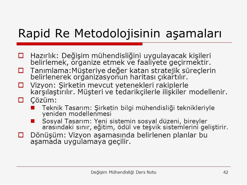 Değişim Mühendisliği Ders Notu42 Rapid Re Metodolojisinin aşamaları  Hazırlık: Değişim mühendisliğini uygulayacak kişileri belirlemek, organize etmek ve faaliyete geçirmektir.
