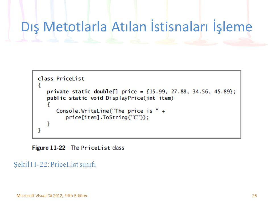 Dış Metotlarla Atılan İstisnaları İşleme 26Microsoft Visual C# 2012, Fifth Edition Şekil11-22: PriceList sınıfı