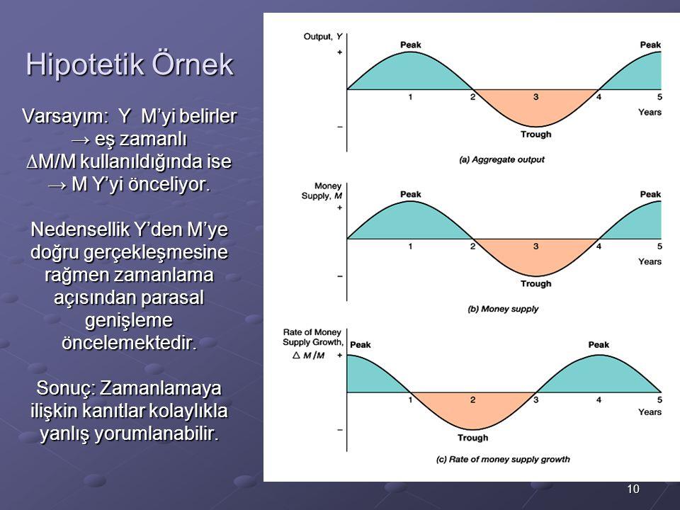 10 Hipotetik Örnek Varsayım: Y M'yi belirler → eş zamanlı ∆M/M kullanıldığında ise → M Y'yi önceliyor.
