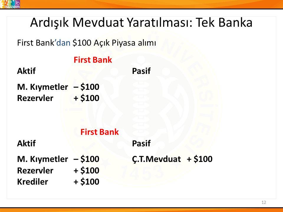 Ardışık Mevduat Yaratılması: Tek Banka First Bank'dan $100 Açık Piyasa alımı First Bank Aktif Pasif M. Kıymetler– $100 Rezervler+ $100 First Bank Akti