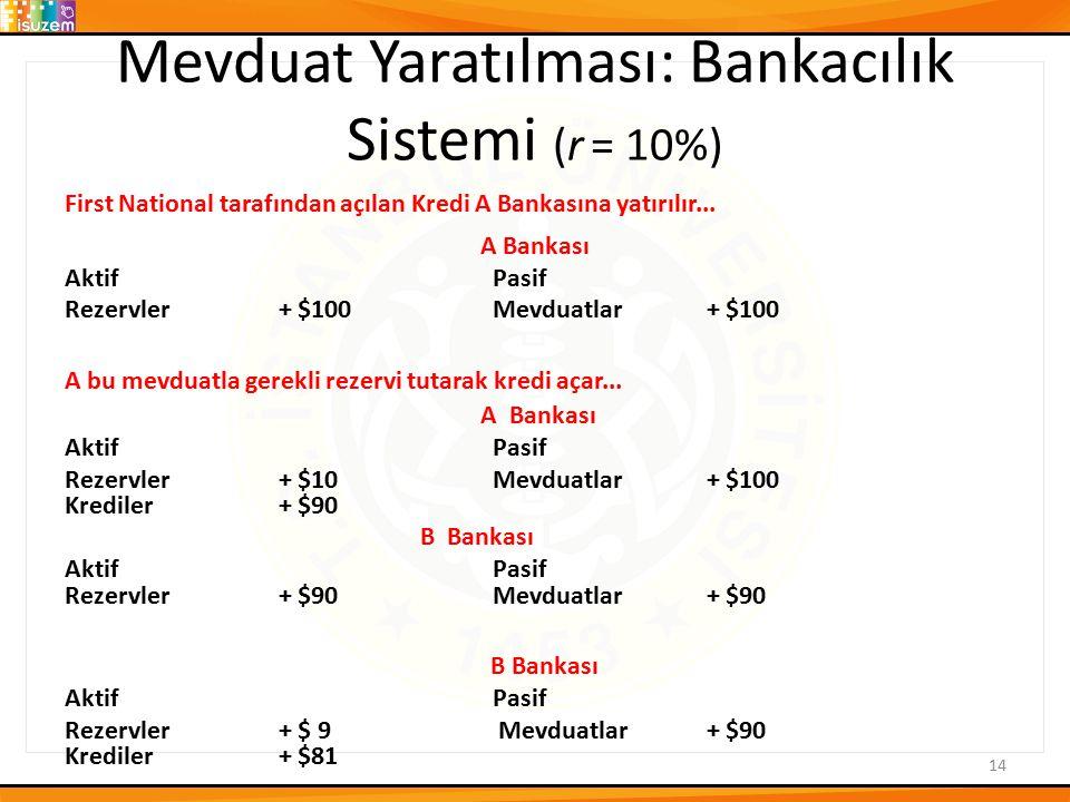 Mevduat Yaratılması: Bankacılık Sistemi (r = 10%) First National tarafından açılan Kredi A Bankasına yatırılır... A Bankası Aktif Pasif Rezervler+ $10