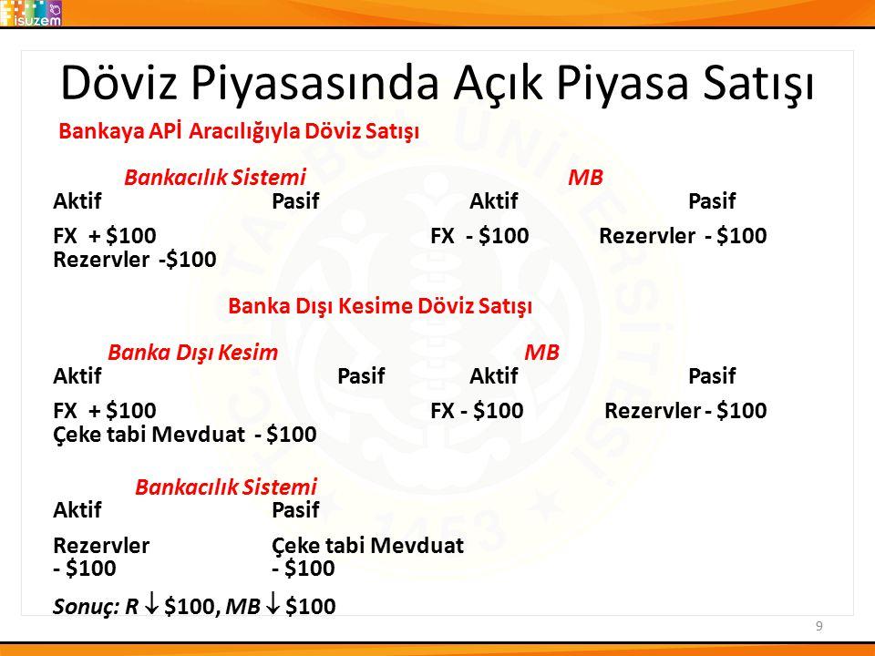Döviz Piyasasında Açık Piyasa Satışı Bankaya APİ Aracılığıyla Döviz Satışı Bankacılık Sistemi MB AktifPasif FX + $100 FX - $100 Rezervler - $100 Rezer