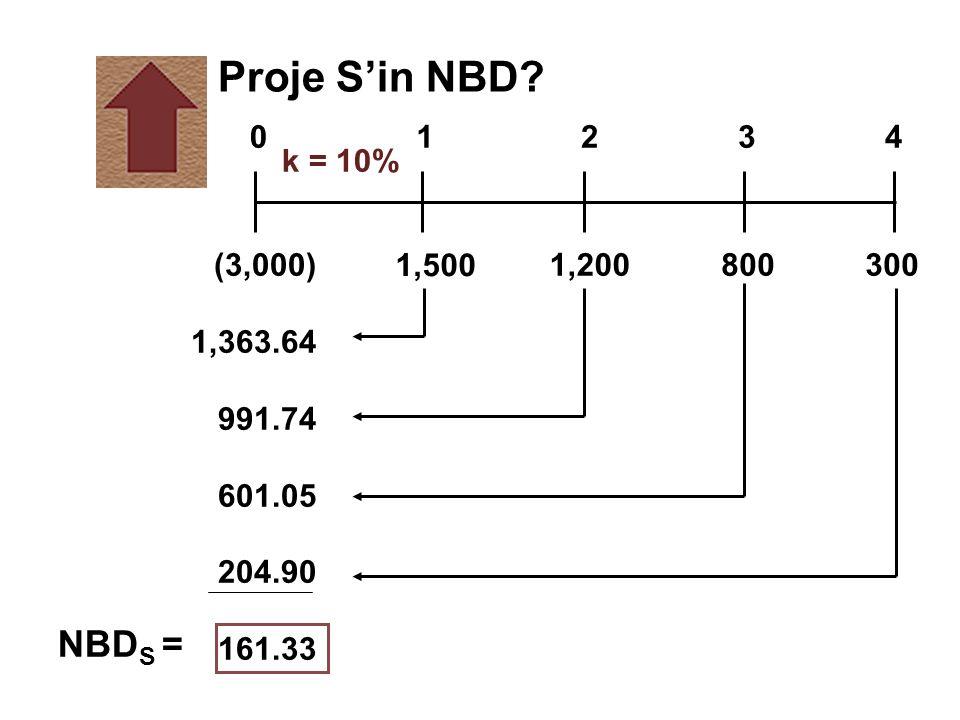 k = 10% 1,500 8001,200(3,000) 1,363.64 991.74 601.05 204.90 161.33 300 01234 Proje S'in NBD? NBD S =