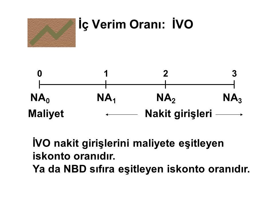 İç Verim Oranı: İVO 0123 NA 0 NA 1 NA 2 NA 3 MaliyetNakit girişleri İVO nakit girişlerini maliyete eşitleyen iskonto oranıdır. Ya da NBD sıfıra eşitle