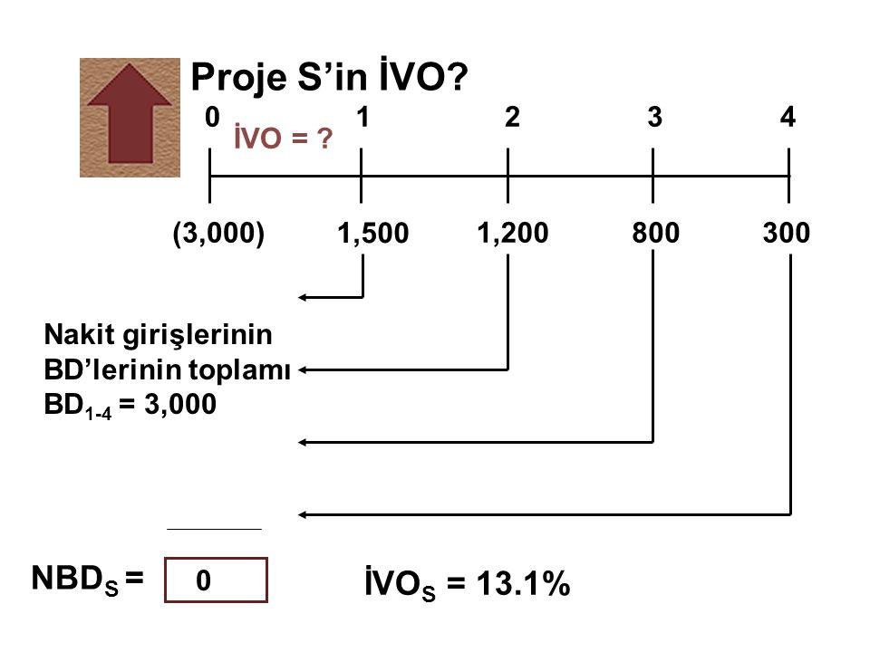 Proje S'in İVO? İVO = ? 1,500 8001,200(3,000)300 01234 NBD S = İVO S = 13.1% Nakit girişlerinin BD'lerinin toplamı BD 1-4 = 3,000 0