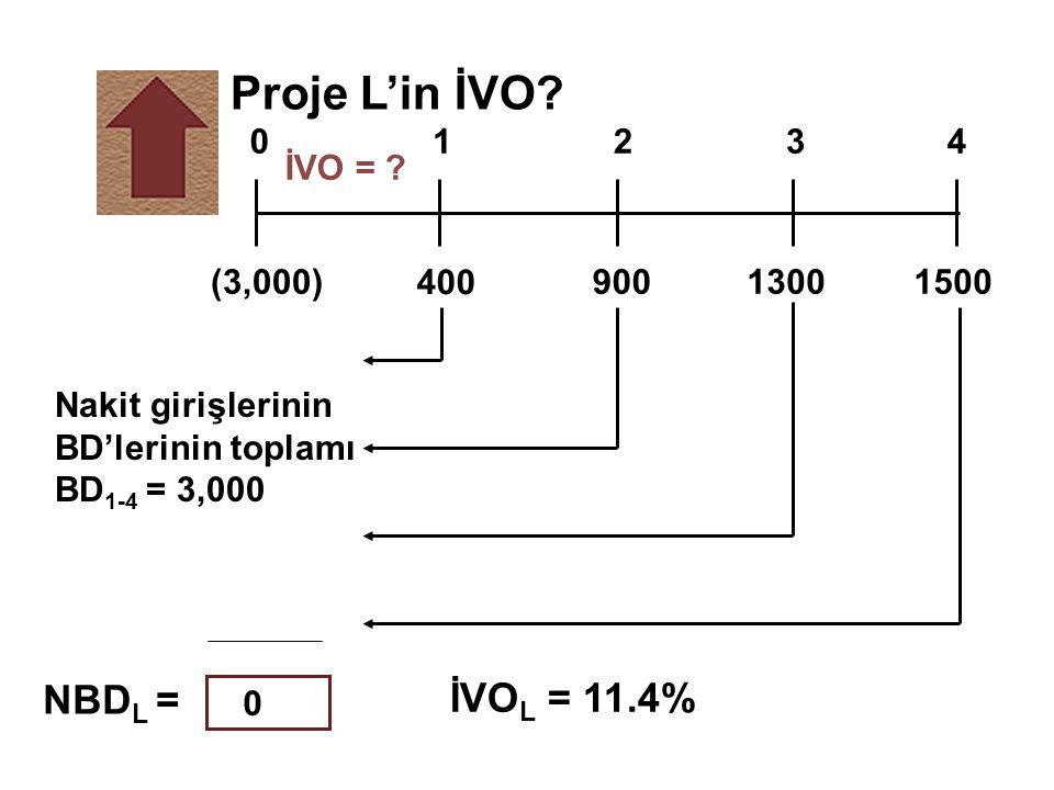 Proje L'in İVO? İVO = ? 400 1300900(3,000)1500 01234 NBD L = İVO L = 11.4% Nakit girişlerinin BD'lerinin toplamı BD 1-4 = 3,000 0
