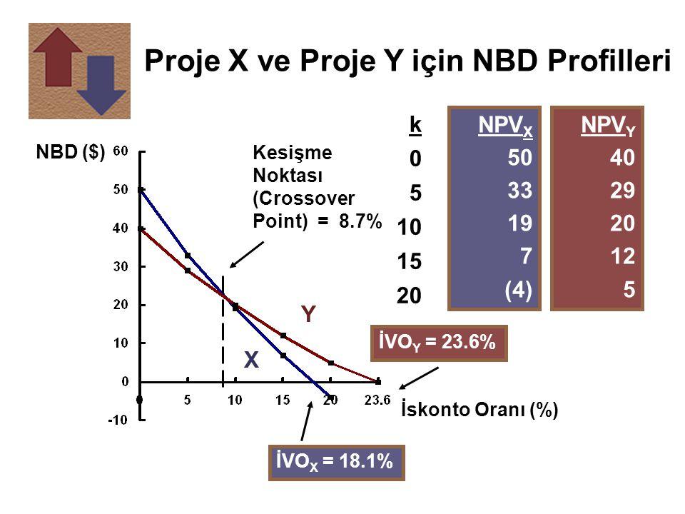 NBD ($) İskonto Oranı (%) İVO X = 18.1% İVO Y = 23.6% Kesişme Noktası (Crossover Point) = 8.7% k 0 5 10 15 20 NPV X 50 33 19 7 (4) NPV Y 40 29 20 12 5