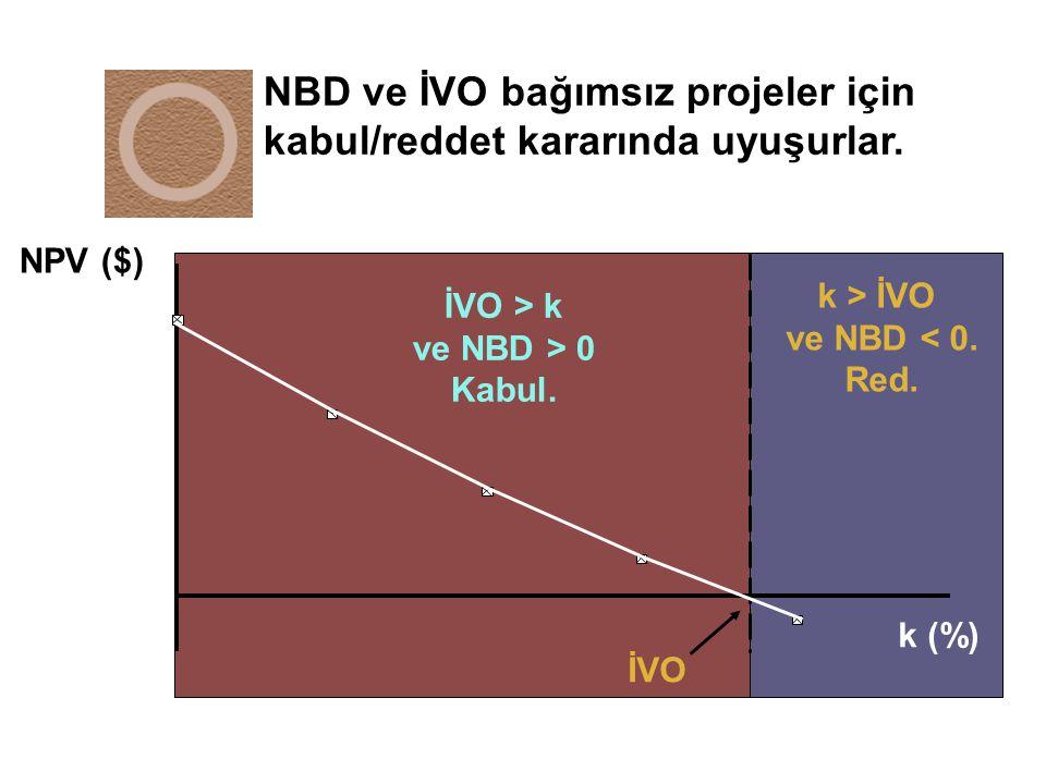 NBD ve İVO bağımsız projeler için kabul/reddet kararında uyuşurlar. k > İVO ve NBD < 0. Red. NPV ($) k (%) İVO İVO > k ve NBD > 0 Kabul.