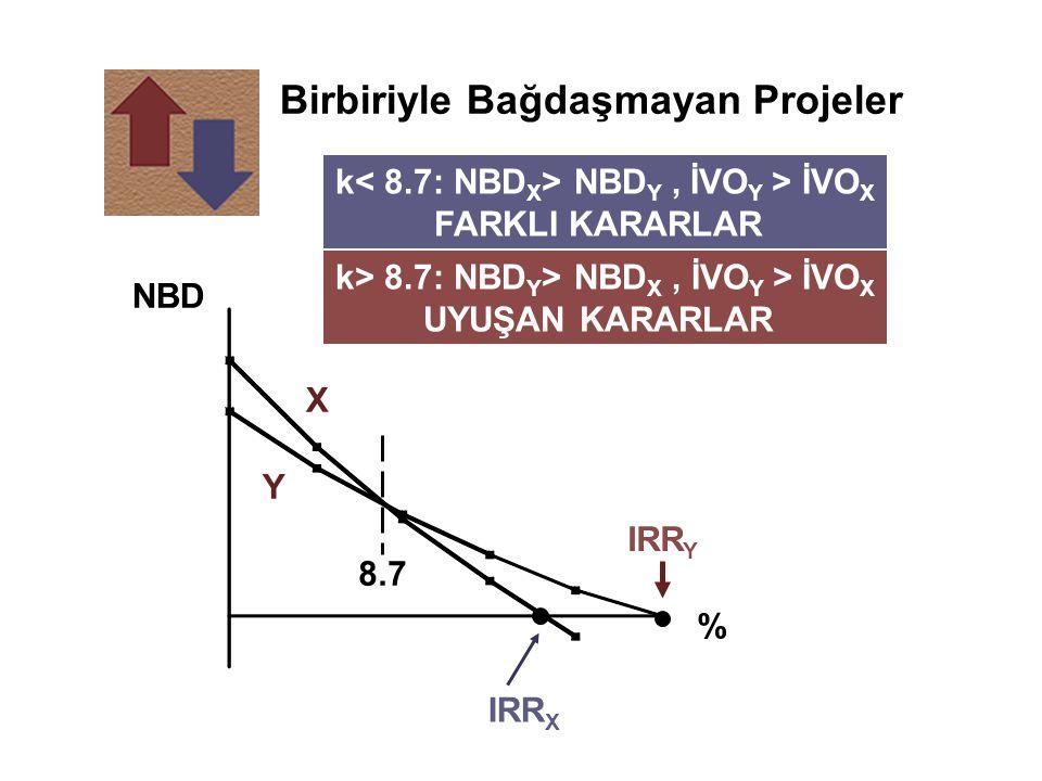 Birbiriyle Bağdaşmayan Projeler 8.7 NBD % IRR Y IRR X Y k NBD Y, İVO Y > İVO X FARKLI KARARLAR k> 8.7: NBD Y > NBD X, İVO Y > İVO X UYUŞAN KARARLAR X