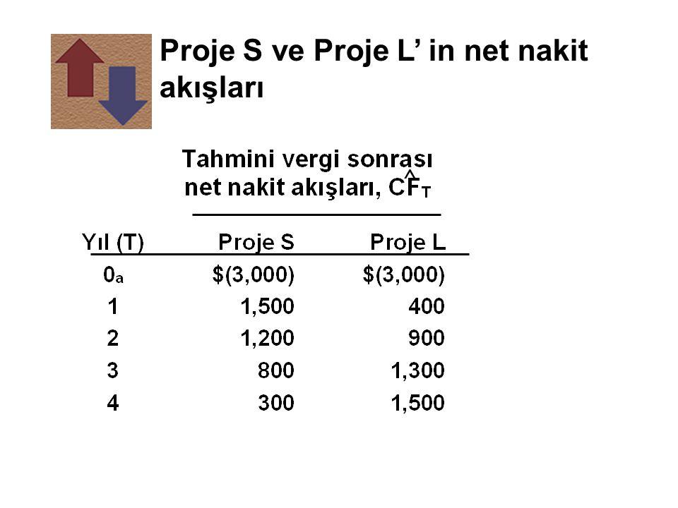 Proje S ve Proje L' in net nakit akışları ^