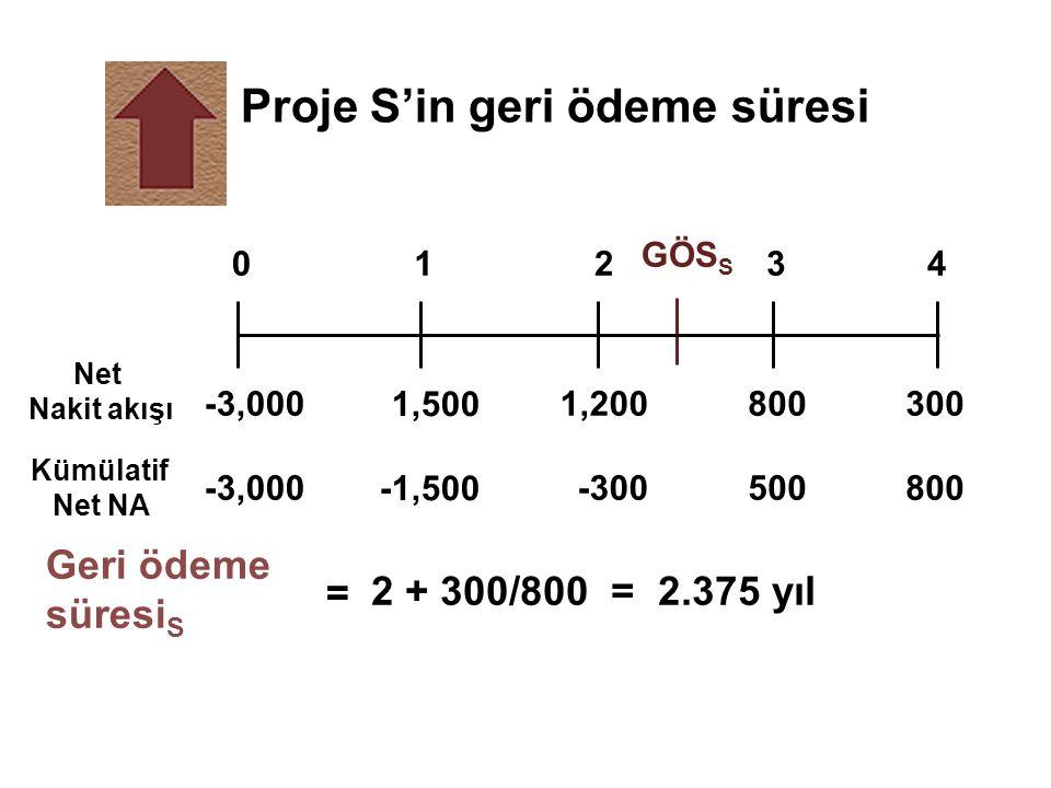Proje S'in geri ödeme süresi Net Nakit akışı Kümülatif Net NA = Geri ödeme süresi S 2 + 300/800 = 2.375 yıl 1,500 -1,500 800 500 1,200 -300 -3,000 300