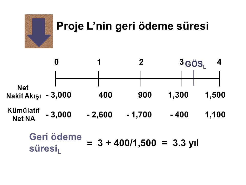 Proje L'nin geri ödeme süresi Net Nakit Akışı Kümülatif Net NA = Geri ödeme süresi L 3 + 400/1,500 = 3.3 yıl 400 - 2,600 1,300 - 400 900 - 1,700 - 3,0