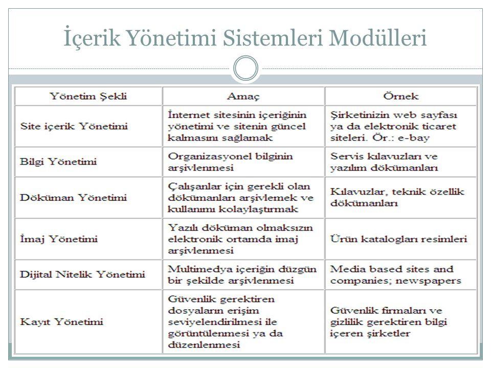 İçerik Yönetimi Sistemleri Modülleri