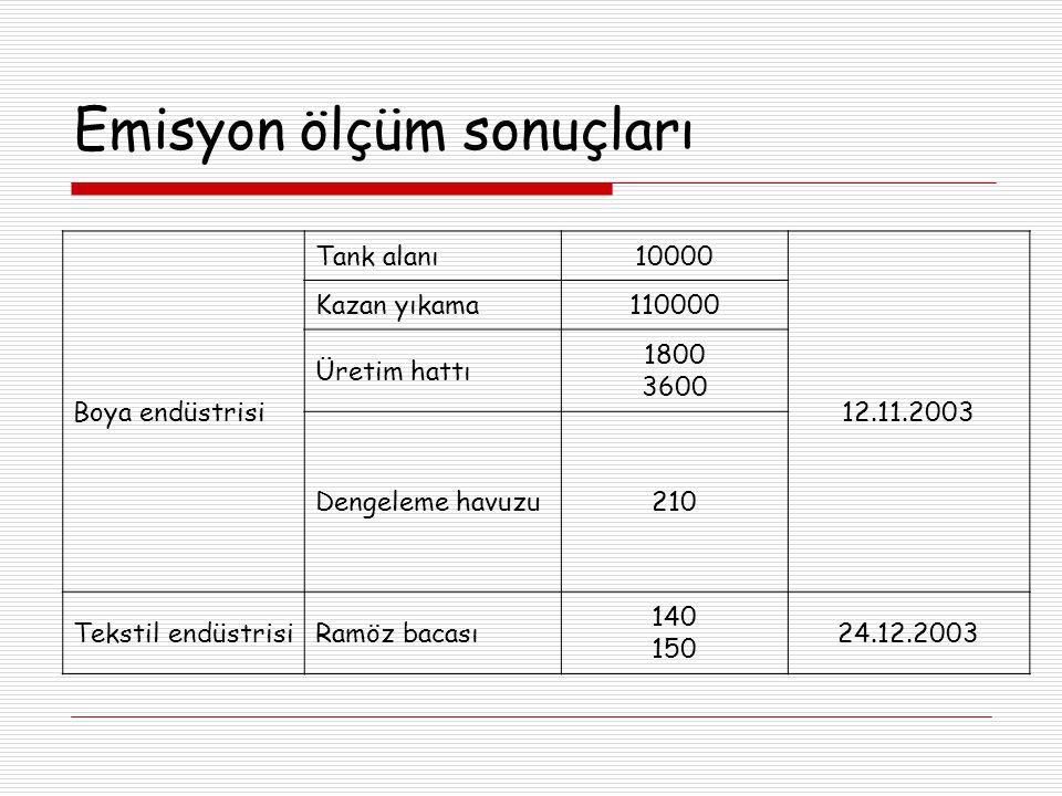 Emisyon ölçüm sonuçları Boya endüstrisi Tank alanı10000 12.11.2003 Kazan yıkama110000 Üretim hattı 1800 3600 Dengeleme havuzu210 Tekstil endüstrisiRamöz bacası 140 150 24.12.2003