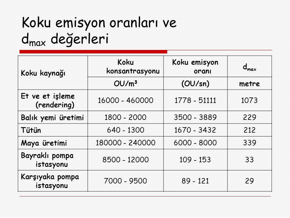 Koku emisyon oranları ve d max değerleri Koku kaynağı Koku konsantrasyonu Koku emisyon oranı d max OU/m 3 (OU/sn)metre Et ve et işleme (rendering) 16000 - 4600001778 - 511111073 Balık yemi üretimi1800 - 20003500 - 3889229 Tütün640 - 13001670 - 3432212 Maya üretimi180000 - 2400006000 - 8000339 Bayraklı pompa istasyonu 8500 - 12000109 - 15333 Karşıyaka pompa istasyonu 7000 - 950089 - 12129