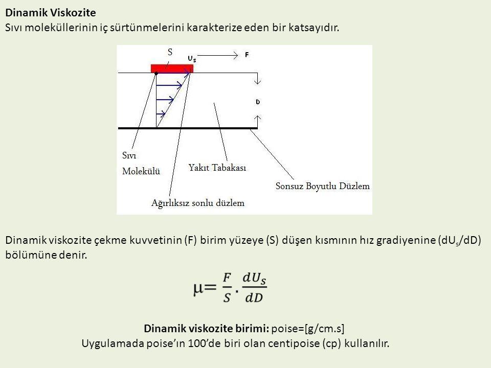Dinamik Viskozite Sıvı moleküllerinin iç sürtünmelerini karakterize eden bir katsayıdır. Dinamik viskozite çekme kuvvetinin (F) birim yüzeye (S) düşen