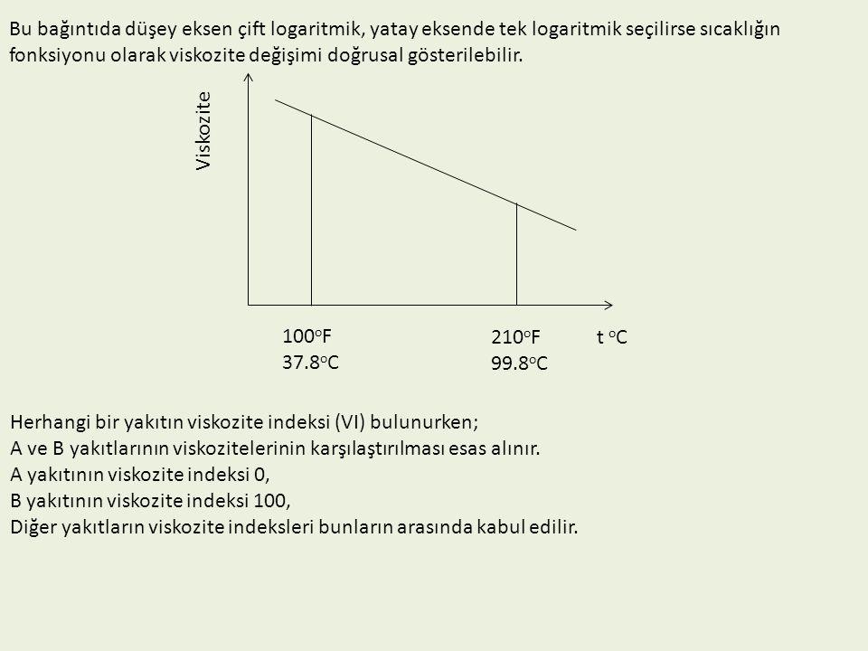 Bir yakıtın VI'i bulunurken öncelikle; A ve B referans yakıtları ile VI bulunacak yakıtın 100 o F ve 210 o F sıcaklıktaki kinematik viskoziteleri saptanır.