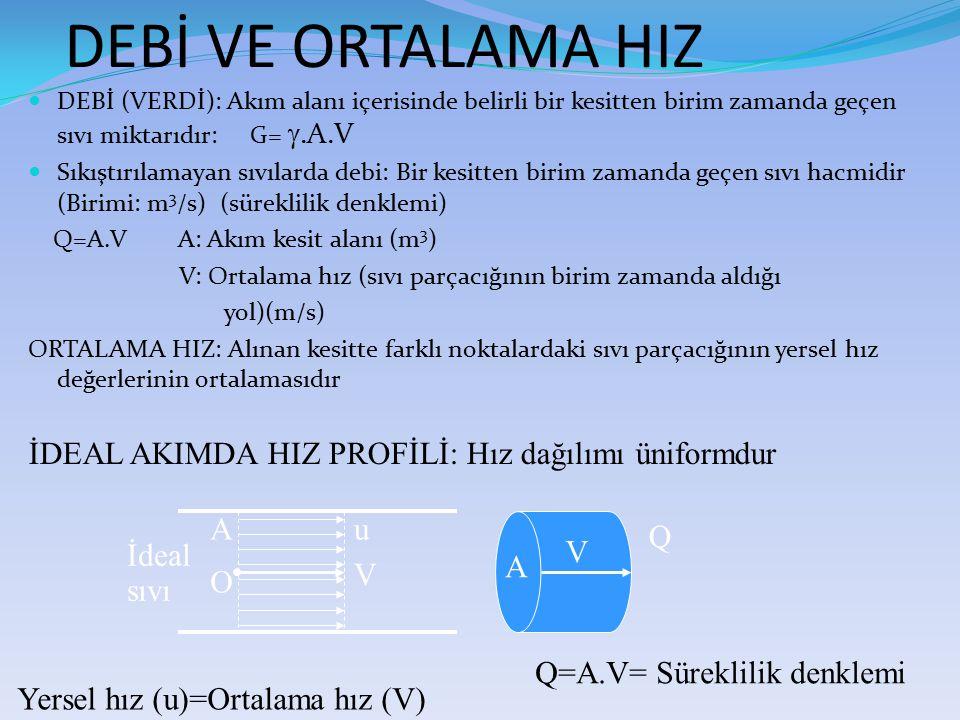 DEBİ (VERDİ): Akım alanı içerisinde belirli bir kesitten birim zamanda geçen sıvı miktarıdır: G= .A.V Sıkıştırılamayan sıvılarda debi: Bir kesitten b