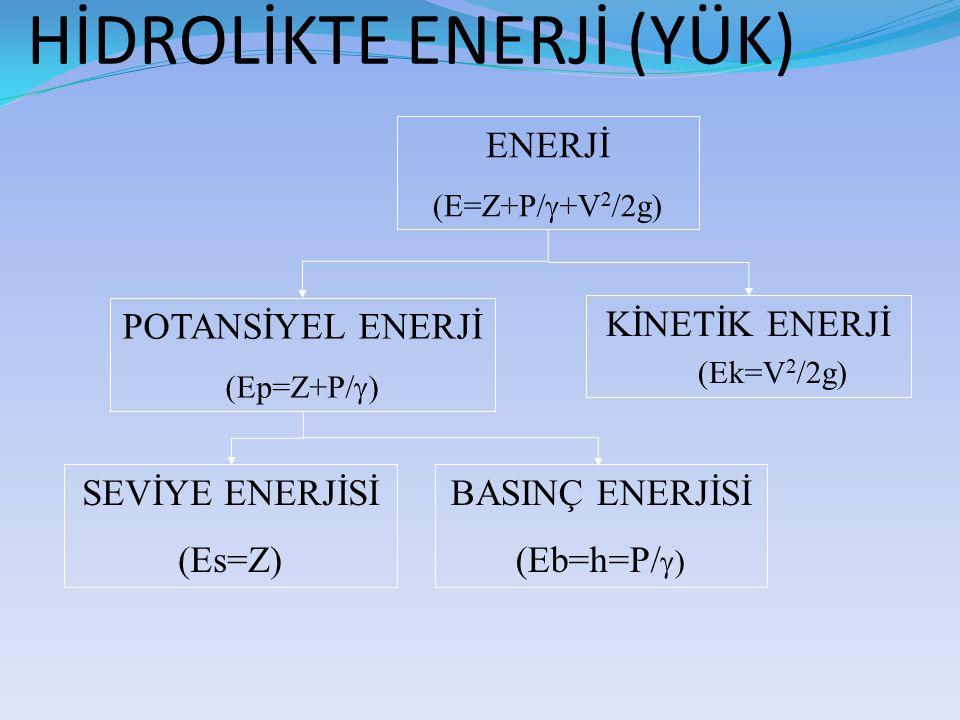 HİDROLİKTE ENERJİ (YÜK) ENERJİ (E=Z+P/  +V 2 /2g) POTANSİYEL ENERJİ (Ep=Z+P/  ) KİNETİK ENERJİ (Ek=V 2 /2g) SEVİYE ENERJİSİ (Es=Z) BASINÇ ENERJİSİ (