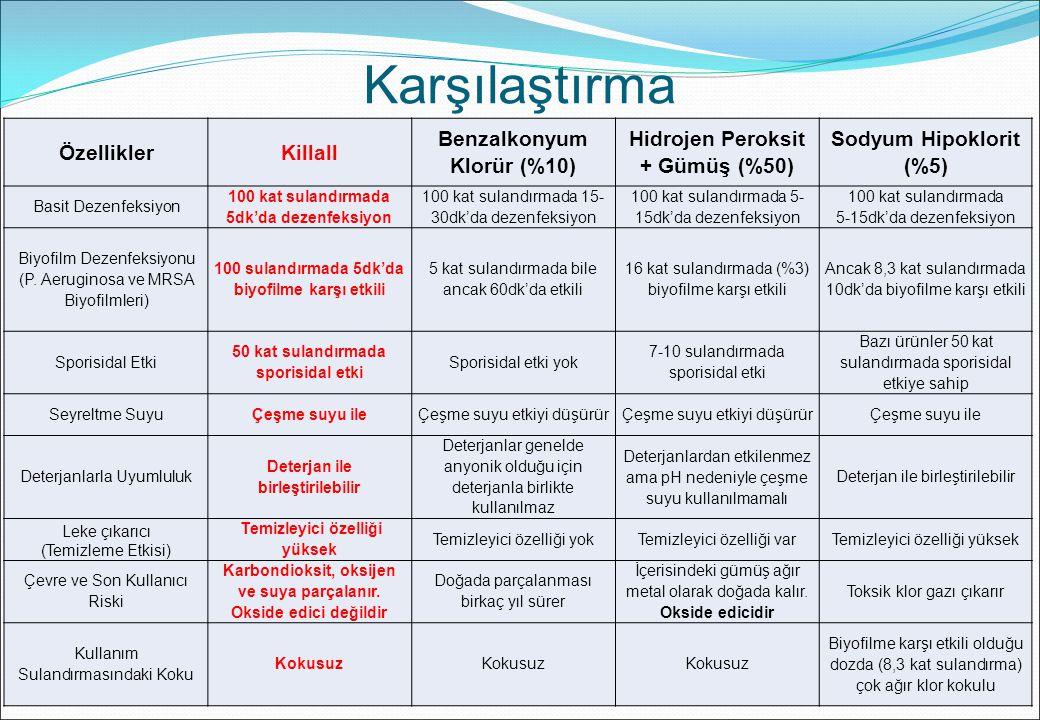 Karşılaştırma ÖzelliklerKillall Benzalkonyum Klorür (%10) Hidrojen Peroksit + Gümüş (%50) Sodyum Hipoklorit (%5) Basit Dezenfeksiyon 100 kat sulandırm