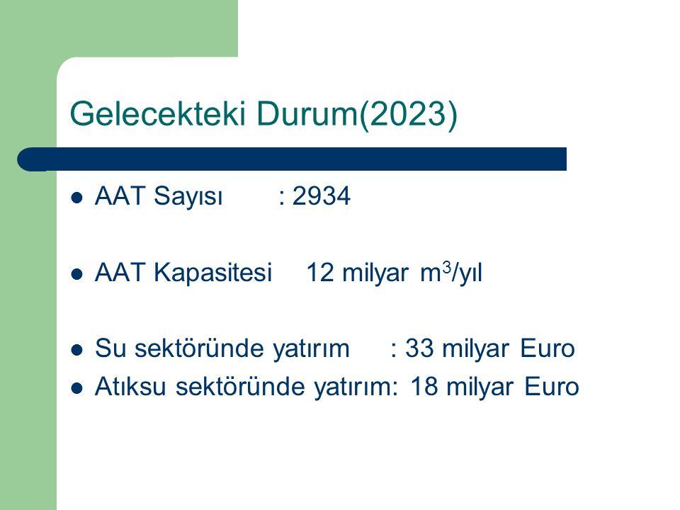 Gelecekteki Durum(2023) AAT Sayısı : 2934 AAT Kapasitesi 12 milyar m 3 /yıl Su sektöründe yatırım : 33 milyar Euro Atıksu sektöründe yatırım: 18 milya