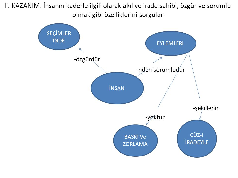 III.KAZANIM: Allah'ın ve kulun iradesi arasındaki ilişkiyi fark eder.