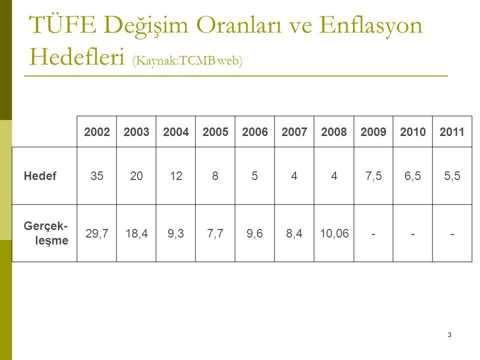 3 TÜFE Değişim Oranları ve Enflasyon Hedefleri (Kaynak:TCMB web) 2002200320042005200620072008200920102011 Hedef35201285447,56,55,5 Gerçek- leşme 29,71