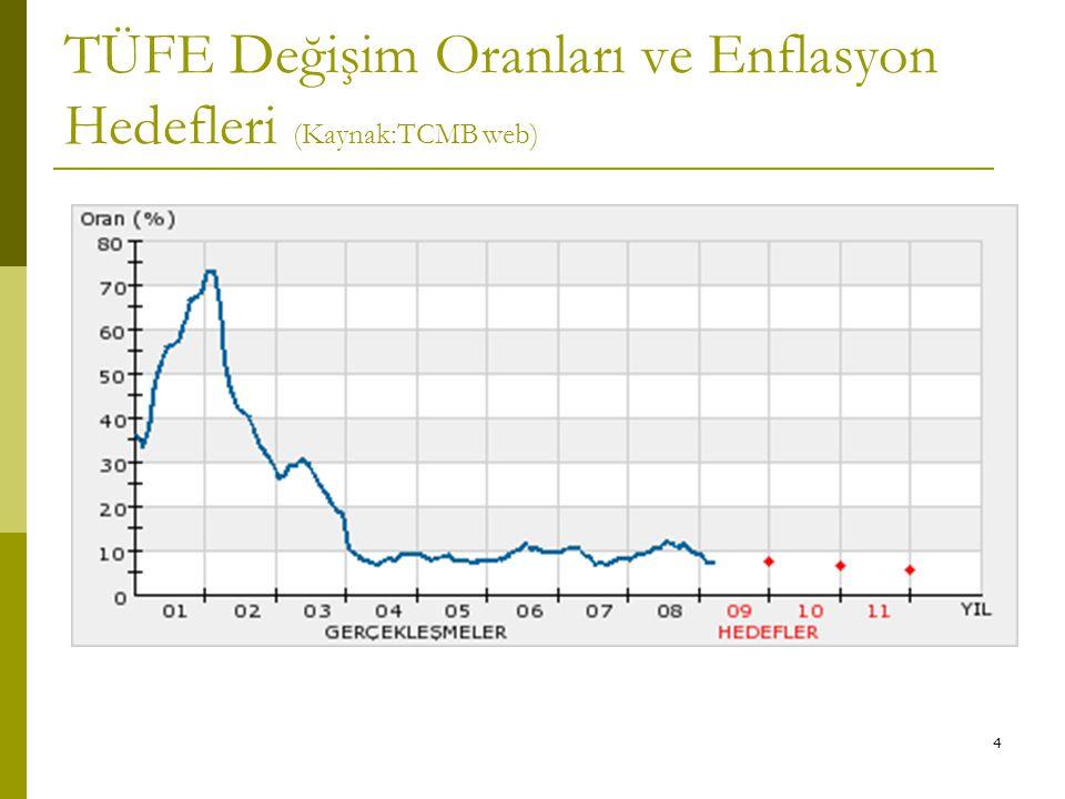 4 TÜFE Değişim Oranları ve Enflasyon Hedefleri (Kaynak:TCMB web)