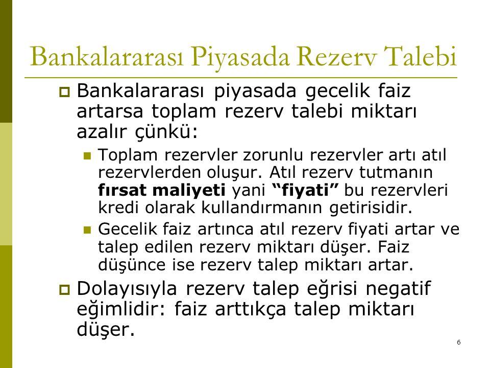 6 Bankalararası Piyasada Rezerv Talebi  Bankalararası piyasada gecelik faiz artarsa toplam rezerv talebi miktarı azalır çünkü: Toplam rezervler zorunlu rezervler artı atıl rezervlerden oluşur.