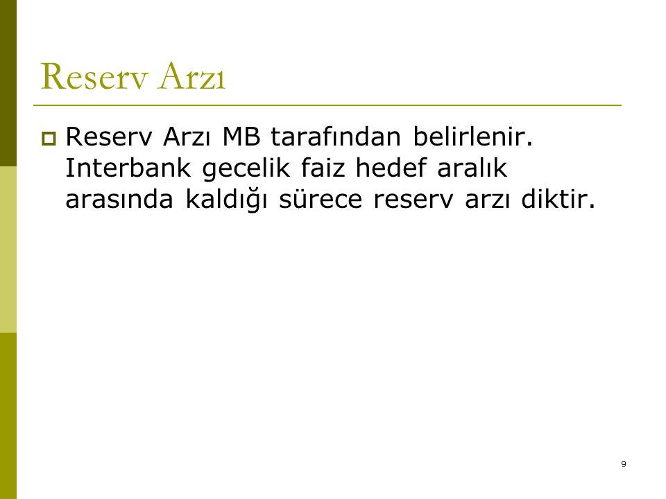 9 Reserv Arzı  Reserv Arzı MB tarafından belirlenir. Interbank gecelik faiz hedef aralık arasında kaldığı sürece reserv arzı diktir.
