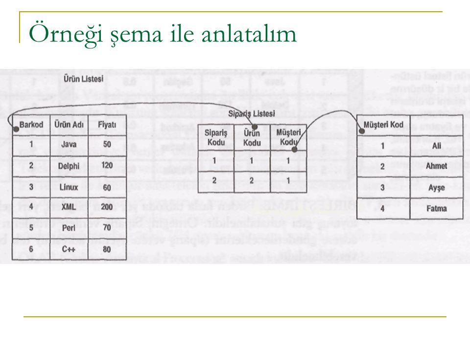 Örneği şema ile anlatalım