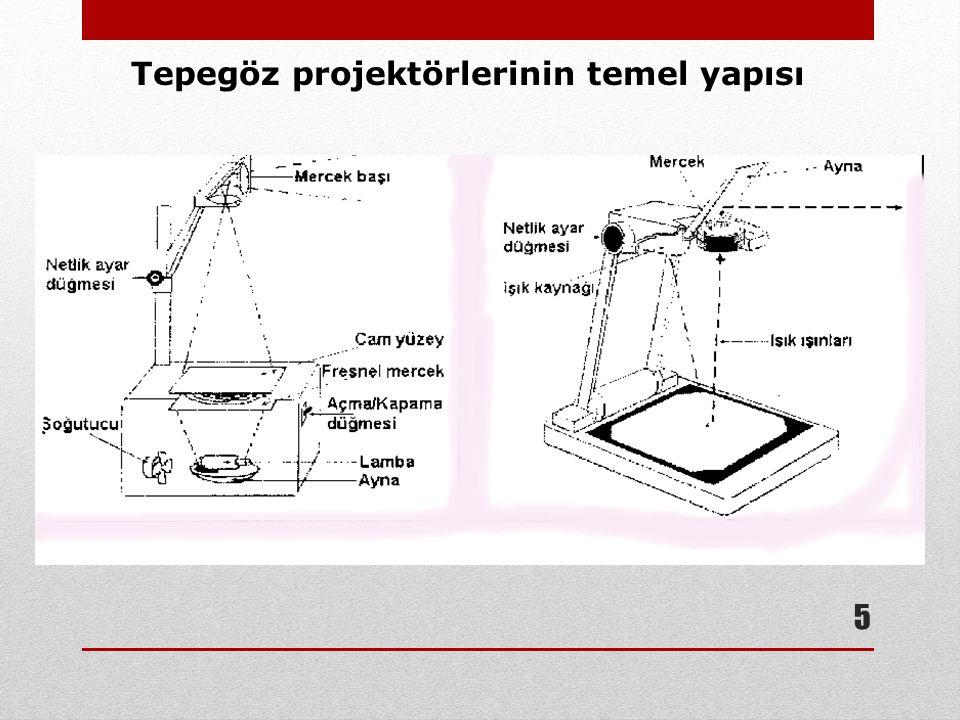 5 Tepegöz projektörlerinin temel yapısı