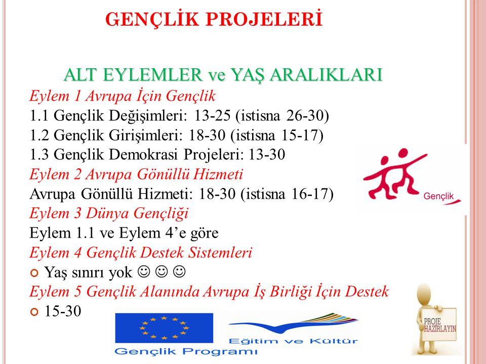 GENÇLİK PROJELERİ ALT EYLEMLER ve YAŞ ARALIKLARI Eylem 1 Avrupa İçin Gençlik 1.1 Gençlik Değişimleri: 13-25 (istisna 26-30) 1.2 Gençlik Girişimleri: 1