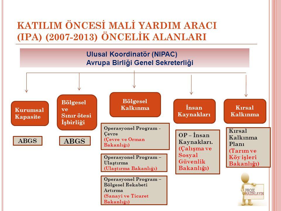 KATILIM ÖNCESİ MALİ YARDIM ARACI (IPA) (2007-2013) ÖNCELİK ALANLARI Ulusal Koordinatör (NIPAC) Avrupa Birliği Genel Sekreterliği Kurumsal Kapasite Böl