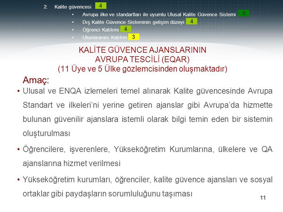 Prof. Dr. Mehmet DURMAN 11 KALİTE GÜVENCE AJANSLARININ AVRUPA TESCİLİ (EQAR) (11 Üye ve 5 Ülke gözlemcisinden oluşmaktadır) Ulusal ve ENQA izlemeleri