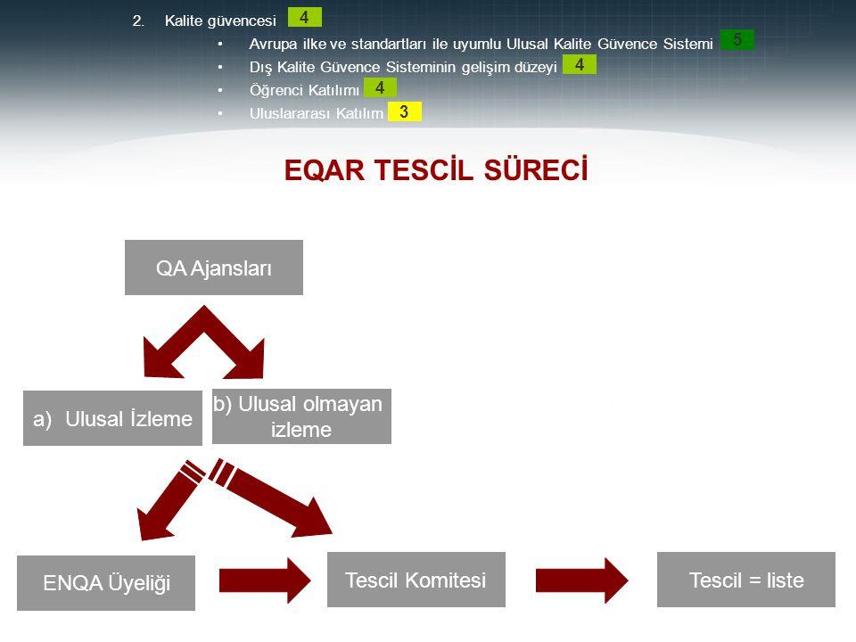 Prof. Dr. Mehmet DURMAN 12 EQAR TESCİL SÜRECİ QA Ajansları a)Ulusal İzleme b) Ulusal olmayan izleme ENQA Üyeliği Tescil KomitesiTescil = liste 2.Kalit