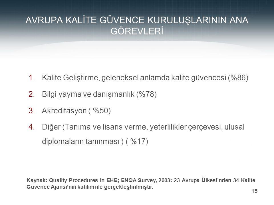 Prof. Dr. Mehmet DURMAN 15 AVRUPA KALİTE GÜVENCE KURULUŞLARININ ANA GÖREVLERİ 1.Kalite Geliştirme, geleneksel anlamda kalite güvencesi (%86) 2.Bilgi y