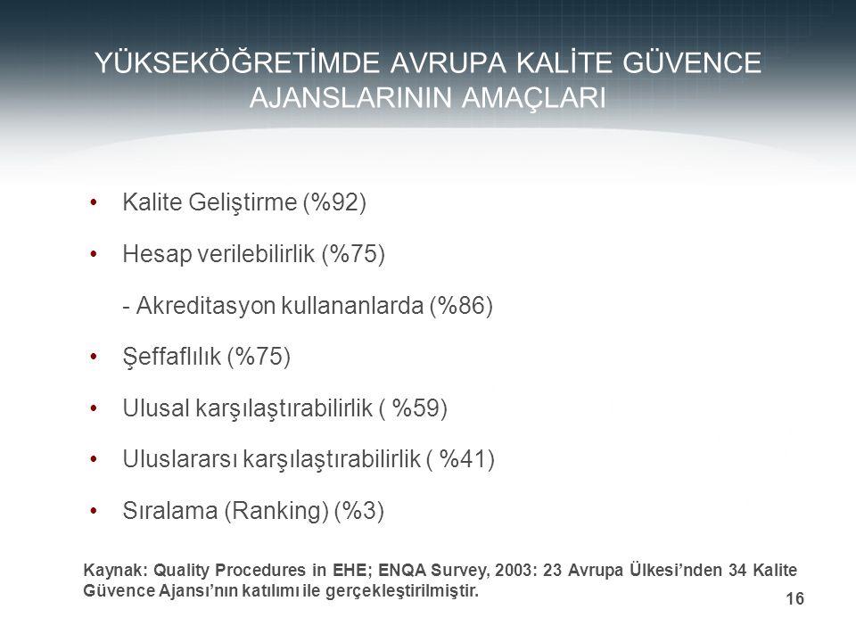 Prof. Dr. Mehmet DURMAN 16 YÜKSEKÖĞRETİMDE AVRUPA KALİTE GÜVENCE AJANSLARININ AMAÇLARI Kalite Geliştirme (%92) Hesap verilebilirlik (%75) - Akreditasy