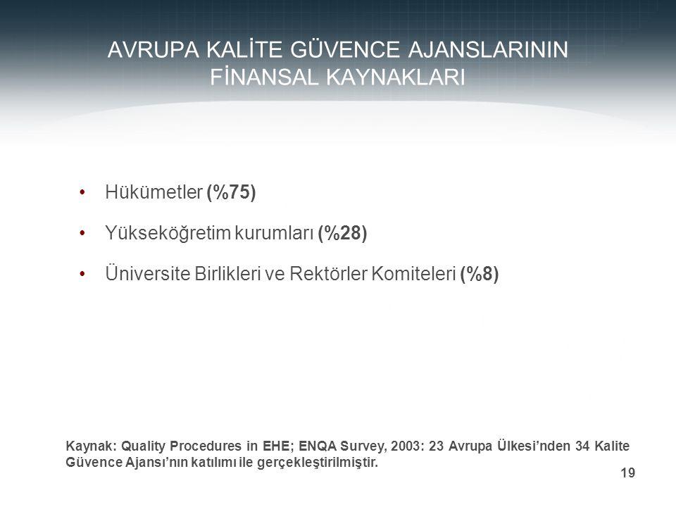 Prof. Dr. Mehmet DURMAN 19 AVRUPA KALİTE GÜVENCE AJANSLARININ FİNANSAL KAYNAKLARI Hükümetler (%75) Yükseköğretim kurumları (%28) Üniversite Birlikleri